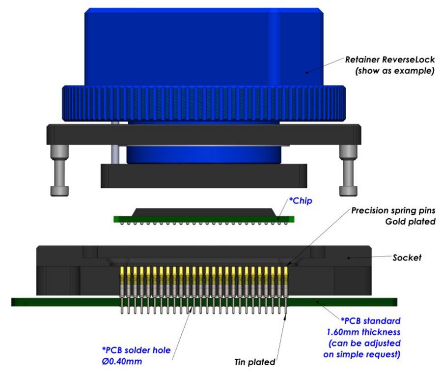 EMC electro mechanical components GmbH: E-tec Socket for BGA